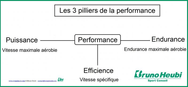 Performance = Puissance + Endurance + Efficience